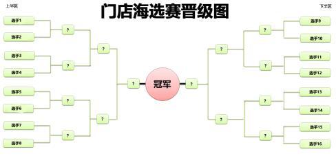 比赛赛制:1V1征服赛制