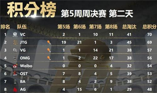 艾倫格賽區戰隊攻占周決賽積分榜前四